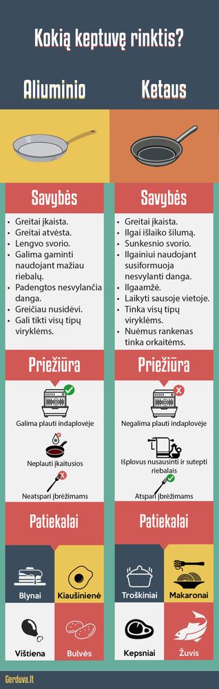 gerduva.lt infografikas